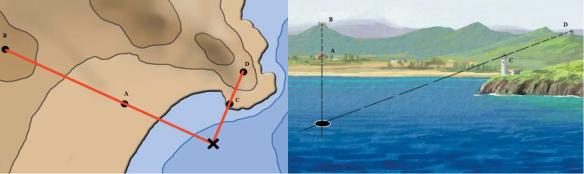 Per a conèixer la situació d'un vaixell en el mar s'han de prendre dues enfilacions sobre la costa. El vèrtex que formen les dues enfilacions és la situació en que ens trobem.